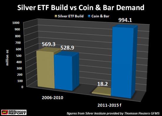 demande-argent-or-physique-etf-2011-2015