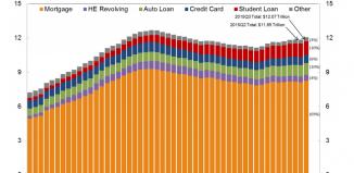 dette des ménages américains de 2003 à 2015