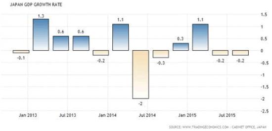 recession au japon