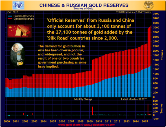 russie-chine-or-reserves