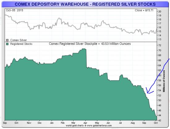 comex-stocks-octobre-2015