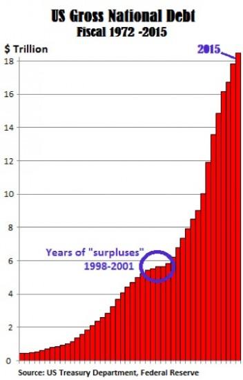 deficit-budgetaire-dette-usa