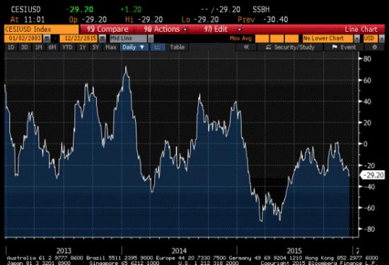 index-surprise-economique-citi-2015