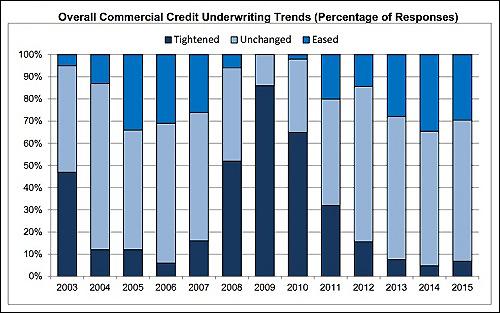 occ-credit-risque