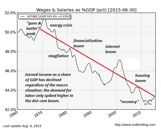 salaire-PIB-pourcentage
