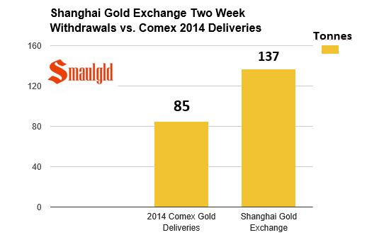 comparatif Comex Shanghai or