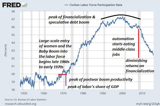 taux-participation-population-active