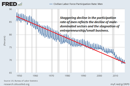 taux-participation-population-active-hommes
