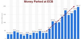 argent parqué à la BCE