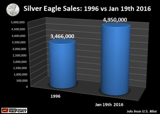 argent Silver Eagle ventes 1996 et 2016