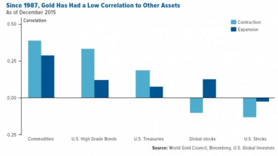 or-correlation-autres-actifs