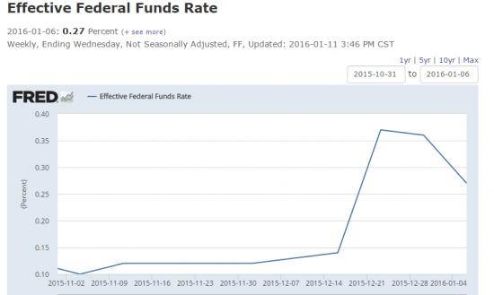 taux-effectifs-Fed-2016