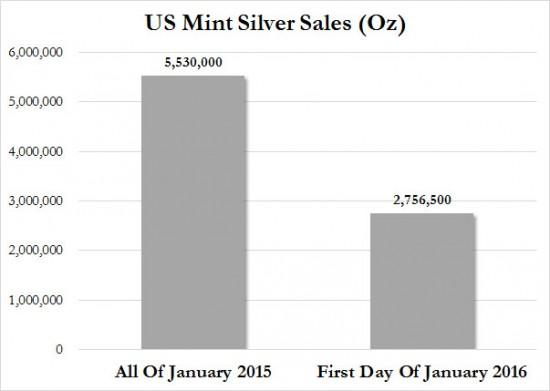 us-mint-ventes-argent-janvier-2015