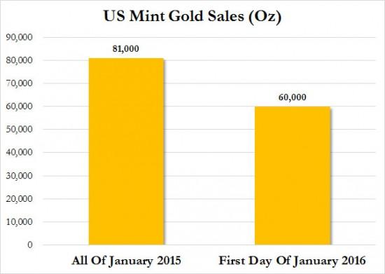 us-mint-ventes-eagle-or-janvier-2015