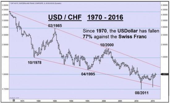 dollar-vs-franc-suisse-70