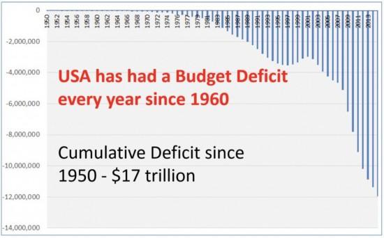 usa-deficits-budgetaires-historique