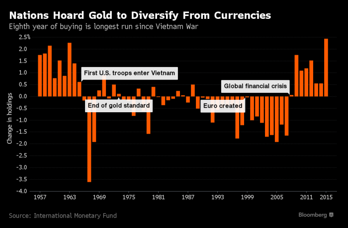 achats d'or net des banques centrales depuis les années 60