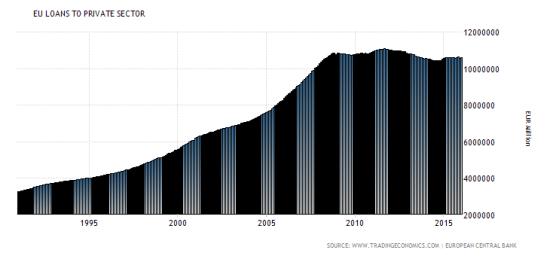 credit-secteur-prive-zone-eur