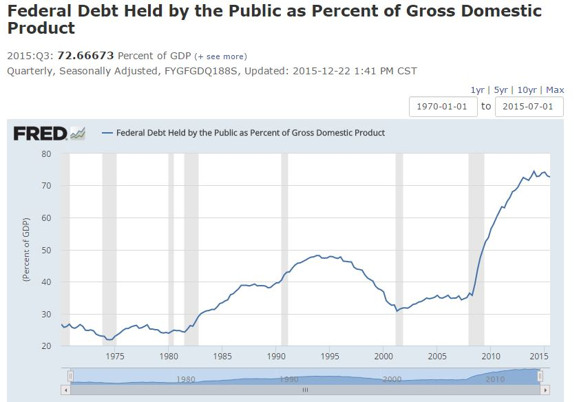 ratio pib debt held by the public