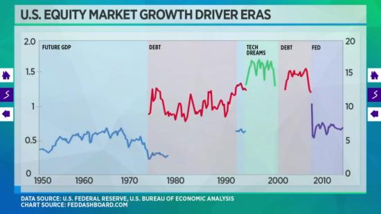 eres-croissance-marches-actions-pib-dette-fed