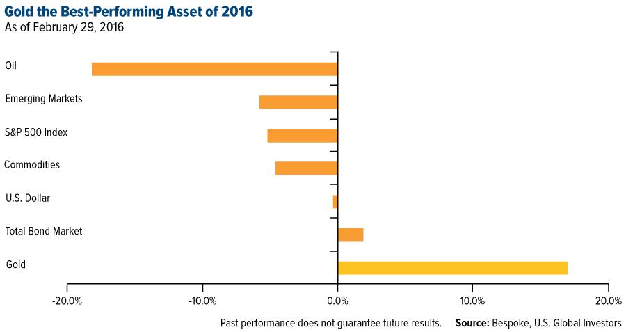 l'or, actif le plus rentable de 2016 en février