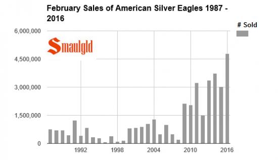 ventes-american-eagle-fevrier-2016