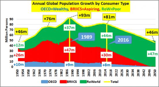 1-croissance-population