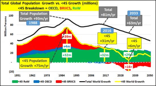 2-croissance-population-plus-45