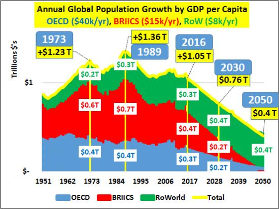 3-croissance-population-PIB