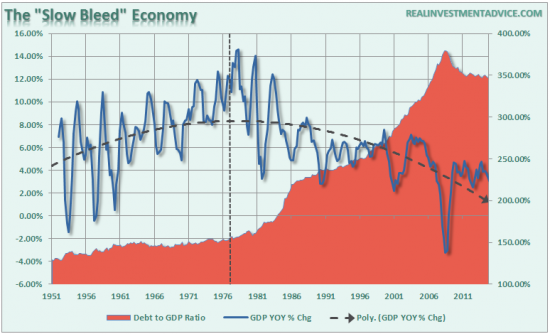 dette-PIB