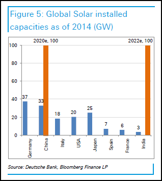 energie-solaire-chine-aide-investissements-2020