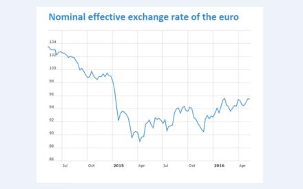 euro-index