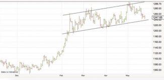 tendance haussière de l'or 2016