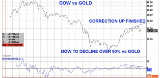 Ratio Dow or