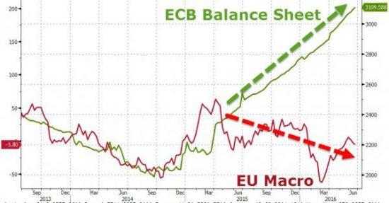 bilan-bce-macro
