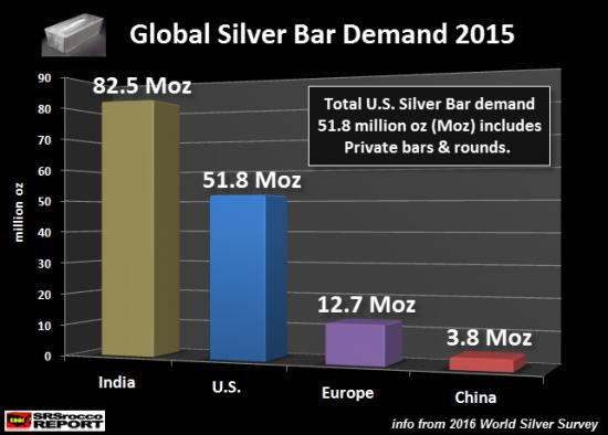 demande-argent-mondiale