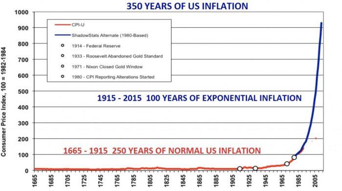 historique inflation us