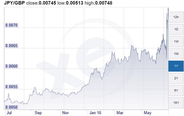 le yen grimpe après le brexit