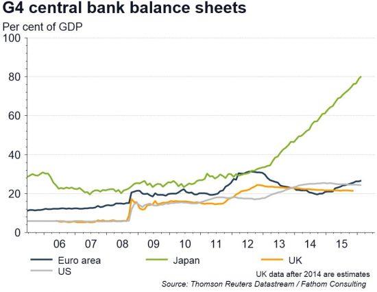 bilans-banques-centrales-G4