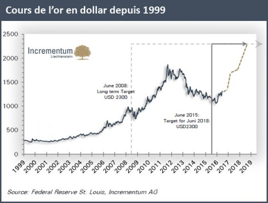 cours-or-dollar