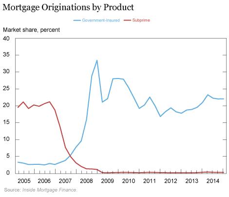 crédits subprimes assurés par Ginnie Mae