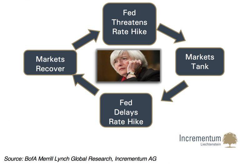 taux cercle vicieux