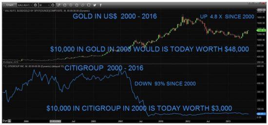 performance-or-vs-bancaires-depuis-2000
