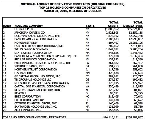 classement américain des banques exposées aux produits dérivés