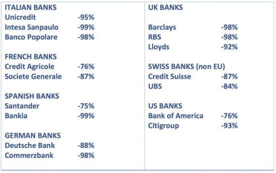valeur-actions-bancaires-depuis-2000