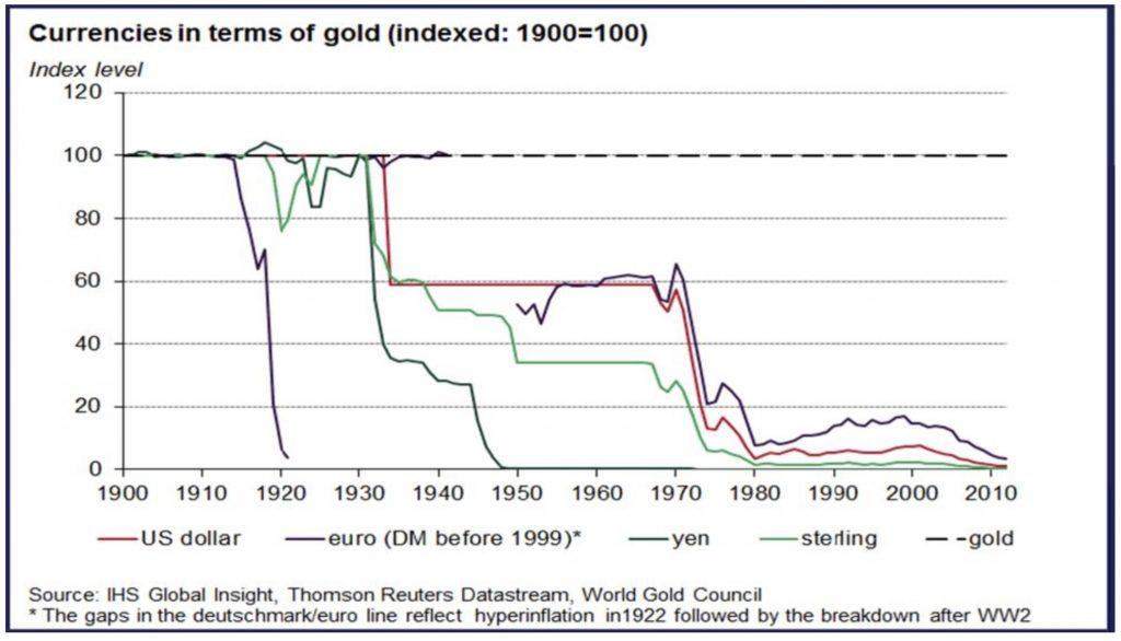 valeur de l'argent papier par rapport à l'or sur 100 ans