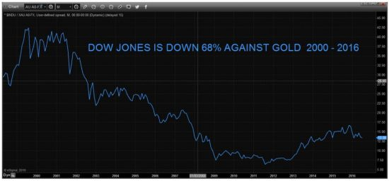 valeur-dow-jones-or