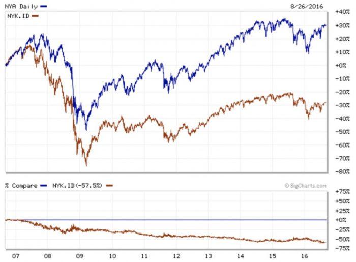sous-performance des bancaires/NYSE
