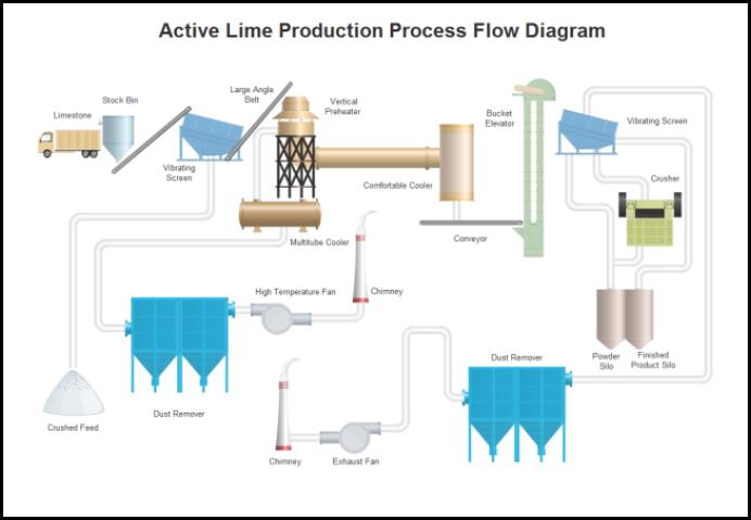 chaux-production-processus