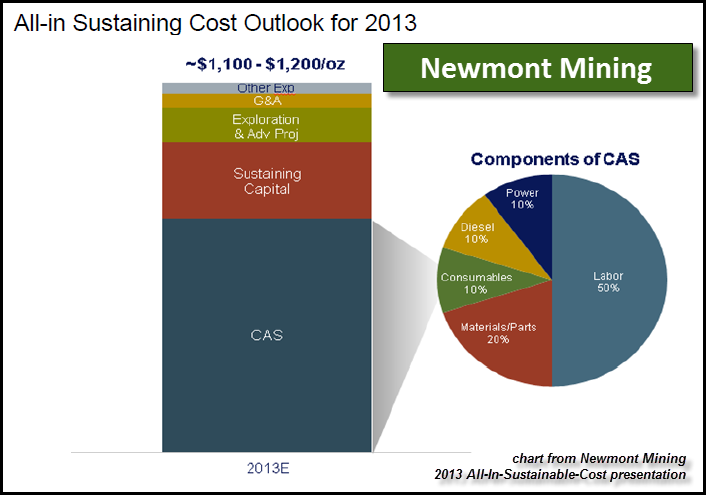 cout-newmont-production-or-2013